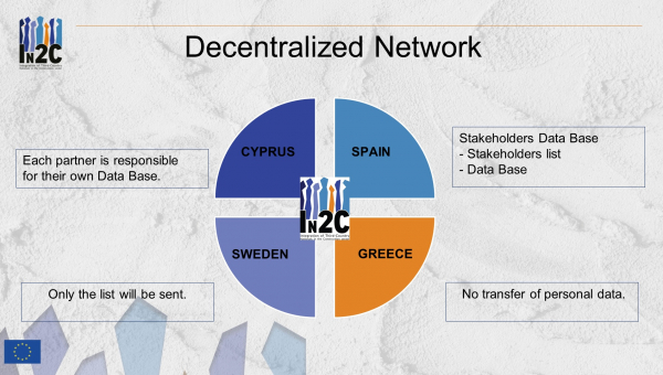 Decentralized Network (DN): a personal data management system for the In2C Project